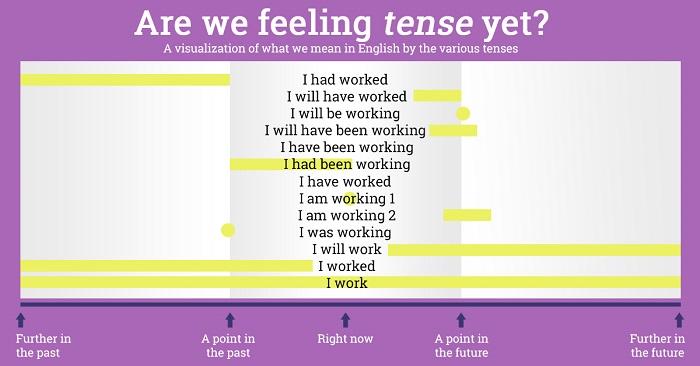 Держи эту потрясную схему под рукой, и ты с легкостью овладеешь временами английского языка!