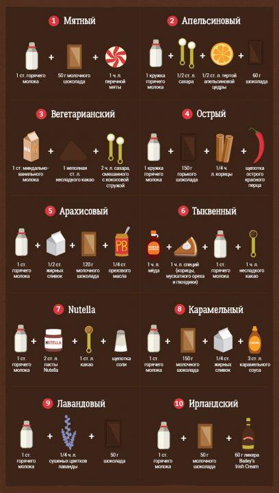 Так горячий шоколад ты еще не готовил! 10 рецептов любимого сладкого напитка.