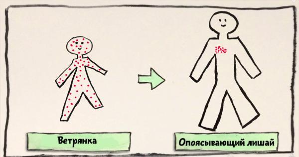 Вирус герпеса — не просто легкая кожная болезнь. На самом деле он опаснее, чем ты думал!